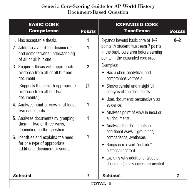 world history comparative essay rubric Should be mini versions of the thesis statement and comparative statements if necessary all topic sentences are accurate, specific, clearly answer the question, clearly support the thesis, and follow the pattern in the organizational statement,  history essay rubric.